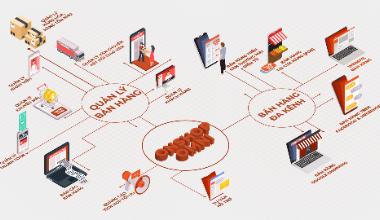 Thực hành xây dựng hệ thống bán hàng đa kênh Website - POS